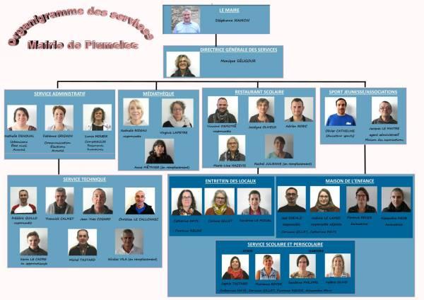 Organigramme des agents communaux